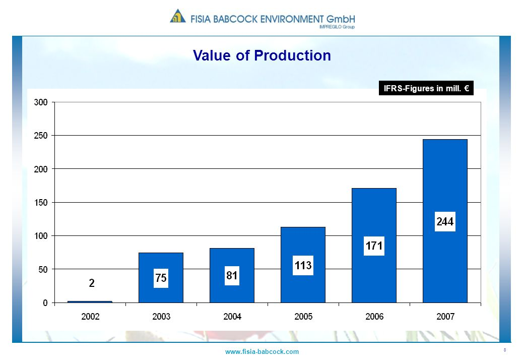 8 www.fisia-babcock.com IFRS-Figures in mill. Value of Production