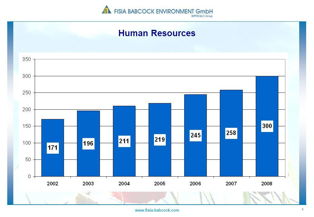 9 www.fisia-babcock.com Human Resources