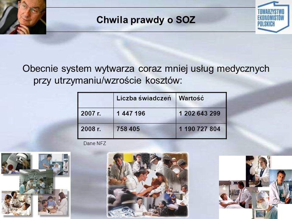 Chwila prawdy o SOZ Obecnie system wytwarza coraz mniej usług medycznych przy utrzymaniu/wzroście kosztów: Liczba świadczeńWartość 2007 r.1 447 1961 2