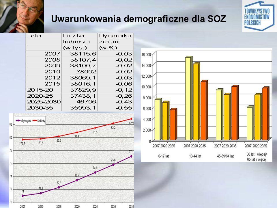 Uwarunkowania demograficzne dla SOZ