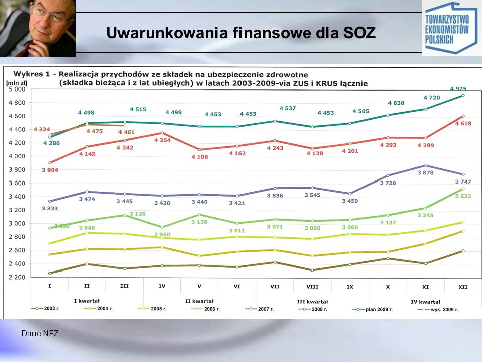 Uwarunkowania finansowe dla SOZ Dane NFZ