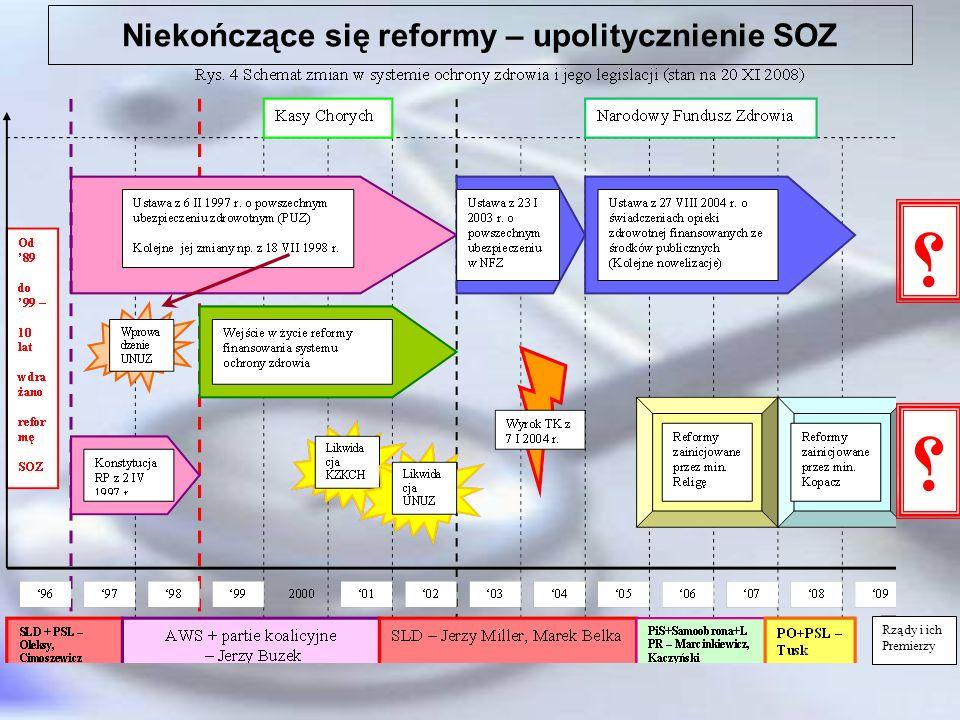 Niekończące się reformy – upolitycznienie SOZ Rządy i ich Premierzy ؟ ؟