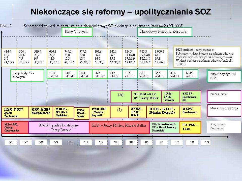 Upolitycznienie SOZ Od 1 X 2007 r. do 31 XII 2008 r. do NFZ wpłynęło 881.712.852,66 zł.