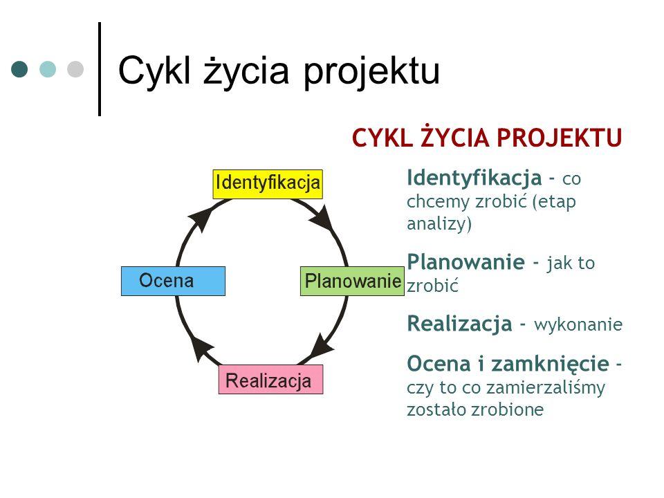 Cykl życia projektu CYKL ŻYCIA PROJEKTU Identyfikacja - co chcemy zrobić (etap analizy) Planowanie - jak to zrobić Realizacja - wykonanie Ocena i zamknięcie - czy to co zamierzaliśmy zostało zrobione