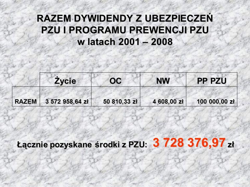 RAZEM DYWIDENDY Z UBEZPIECZEŃ PZU I PROGRAMU PREWENCJI PZU w latach 2001 – 2008 ŻycieOCNW PP PZU RAZEM 3 572 958,64 zł 50 810,33 zł 4 608,00 zł 100 00