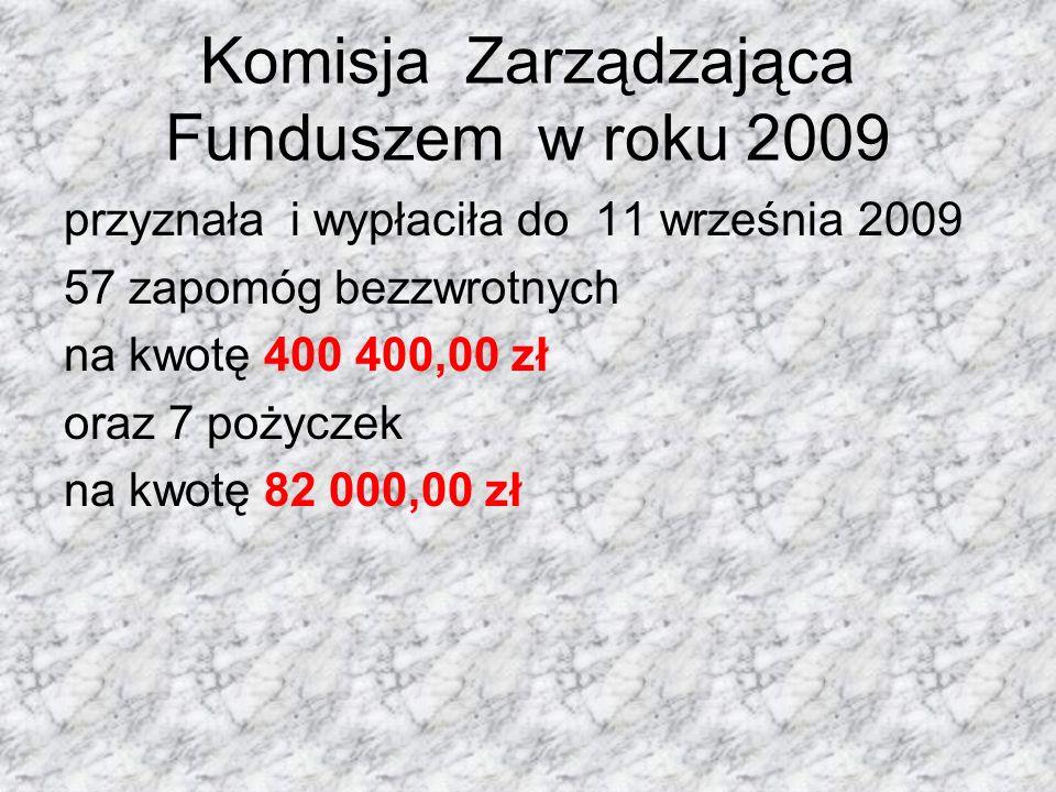 Komisja Zarządzająca Funduszem w roku 2009 przyznała i wypłaciła do 11 września 2009 57 zapomóg bezzwrotnych na kwotę 400 400,00 zł oraz 7 pożyczek na
