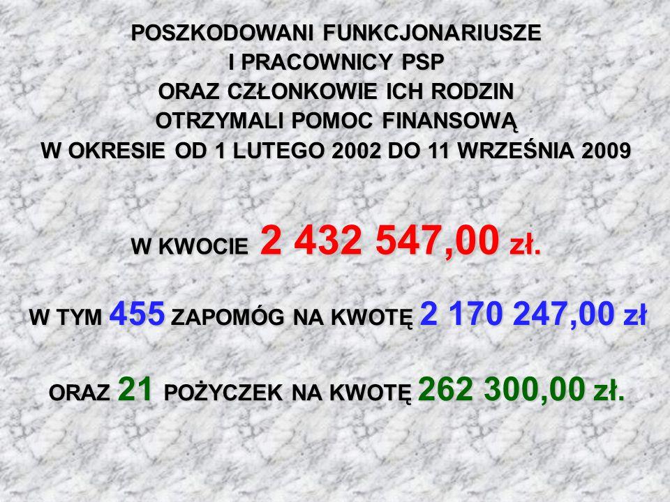 ORAZ 21 POŻYCZEK NA KWOTĘ 262 300,00 zł. POSZKODOWANI FUNKCJONARIUSZE I PRACOWNICY PSP ORAZ CZŁONKOWIE ICH RODZIN OTRZYMALI POMOC FINANSOWĄ W OKRESIE