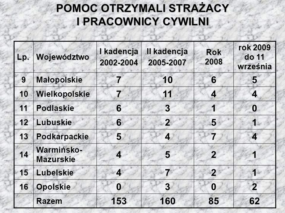 POMOC OTRZYMALI STRAŻACY I PRACOWNICY CYWILNI Lp.Województwo I kadencja 2002-2004 II kadencja 2005-2007 Rok 2008 rok 2009 do 11 września 9Małopolskie