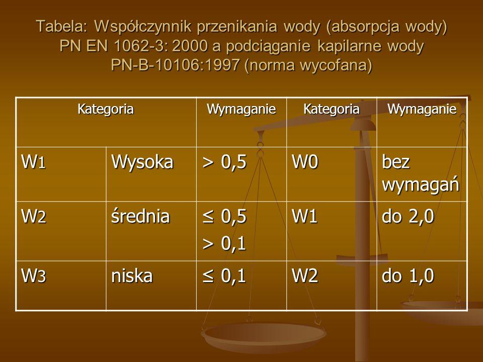 Tabela: Współczynnik przenikania wody (absorpcja wody) PN EN 1062-3: 2000 a podciąganie kapilarne wody PN-B-10106:1997 (norma wycofana) KategoriaWymag