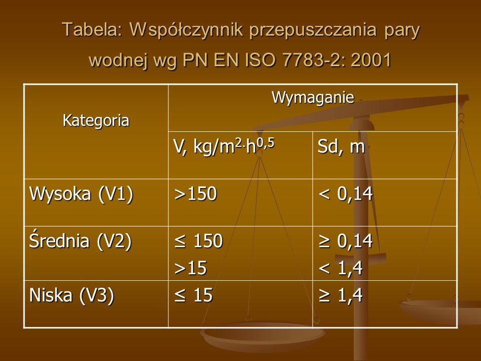 Tabela: Współczynnik przepuszczania pary wodnej wg PN EN ISO 7783-2: 2001 KategoriaWymaganie V, kg/m 2. h 0,5 Sd, m Wysoka (V1) >150 < 0,14 Średnia (V