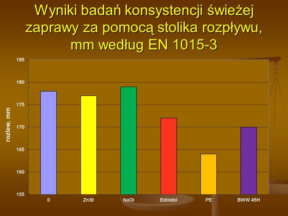 Wyniki badań konsystencji świeżej zaprawy za pomocą stolika rozpływu, mm według EN 1015-3
