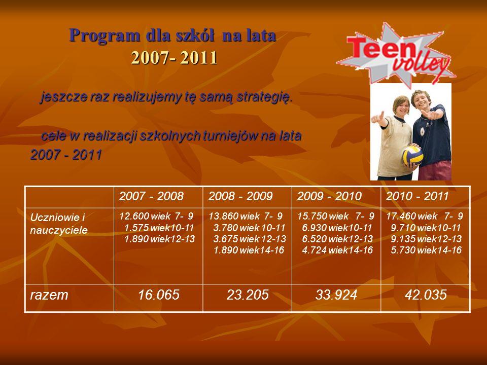 Duński program rozwoju siatkówki młodzieżowej faza 1 kluby 2001 - 2002 Przygotowanie materiałów do programu i kursy w klubach Kidsvolley faza 1 Szkoły