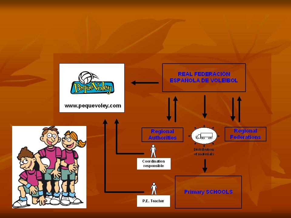 HISZPANIA W Hiszpanii obowiązuje podobny system ale jest wsparty przez działania związku na rzecz rozwoju sportu i siatkówki w szkołach podstawowych.