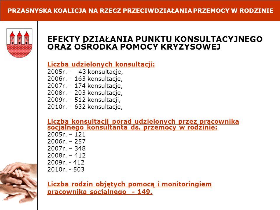 EFEKTY DZIAŁANIA PUNKTU KONSULTACYJNEGO ORAZ OŚRODKA POMOCY KRYZYSOWEJ Liczba udzielonych konsultacji: 2005r. – 43 konsultacje, 2006r. – 163 konsultac