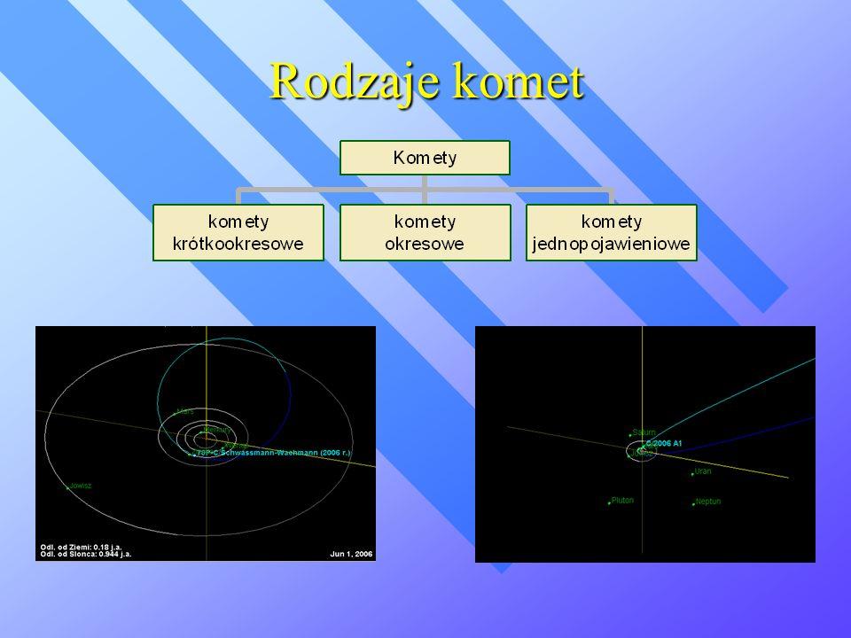 Pochodzenie komet Skąd przybywają komety 1. Pas Kuipera 2. Obłok Oorta