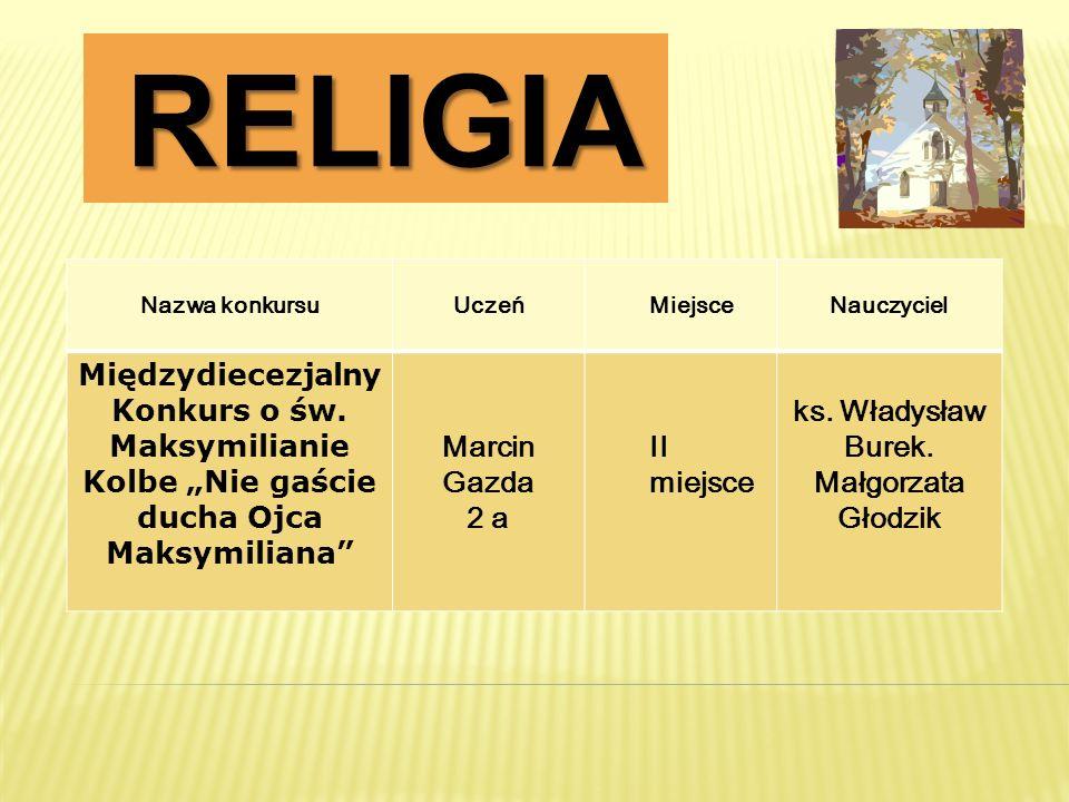 RELIGIA RELIGIA Nazwa konkursuUczeńMiejsceNauczyciel Międzydiecezjalny Konkurs o św. Maksymilianie Kolbe Nie gaście ducha Ojca Maksymiliana Marcin Gaz