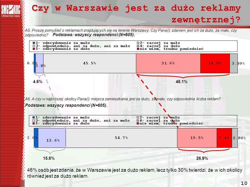 10 Czy w Warszawie jest za dużo reklamy zewnętrznej.