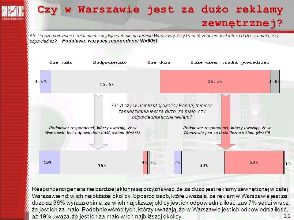 11 Czy w Warszawie jest za dużo reklamy zewnętrznej.