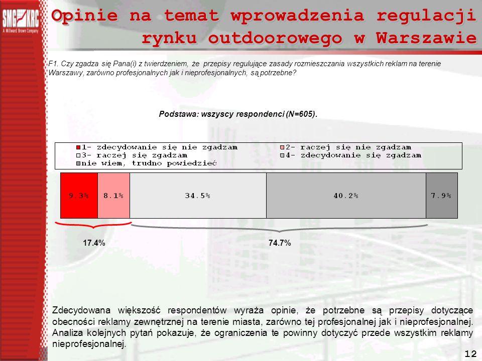 12 Opinie na temat wprowadzenia regulacji rynku outdoorowego w Warszawie F1.