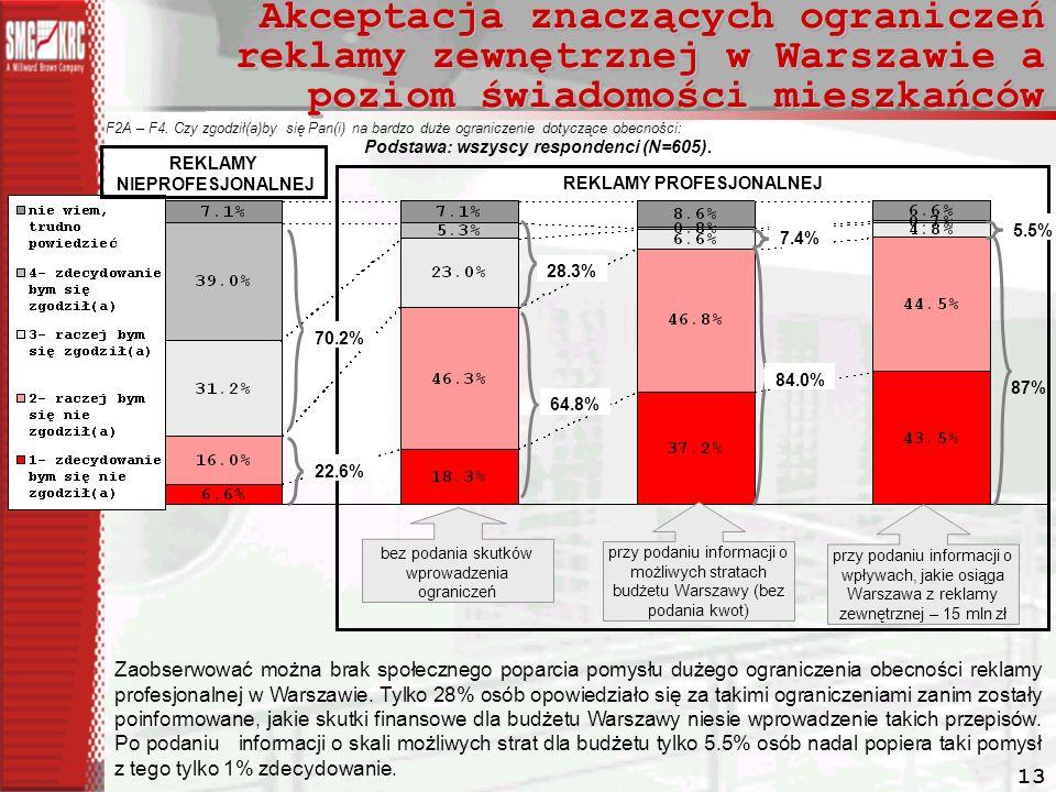 13 Akceptacja znaczących ograniczeń reklamy zewnętrznej w Warszawie a poziom świadomości mieszkańców F2A – F4.