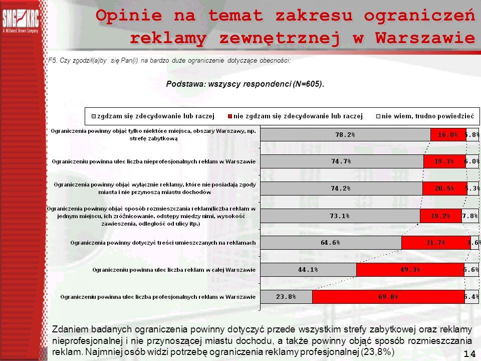 14 Opinie na temat zakresu ograniczeń reklamy zewnętrznej w Warszawie F5.