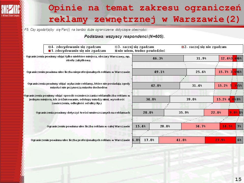 15 Opinie na temat zakresu ograniczeń reklamy zewnętrznej w Warszawie(2) F5.