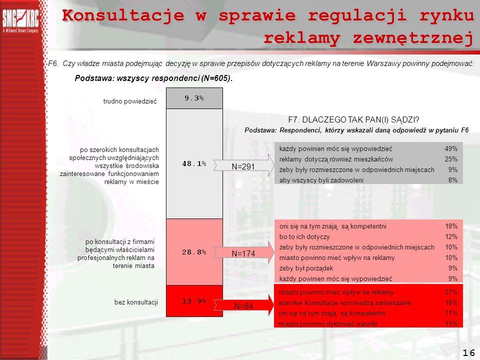 16 Konsultacje w sprawie regulacji rynku reklamy zewnętrznej F6.