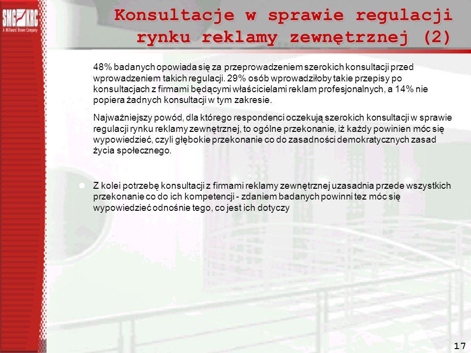 17 Konsultacje w sprawie regulacji rynku reklamy zewnętrznej (2) 48% badanych opowiada się za przeprowadzeniem szerokich konsultacji przed wprowadzeniem takich regulacji.