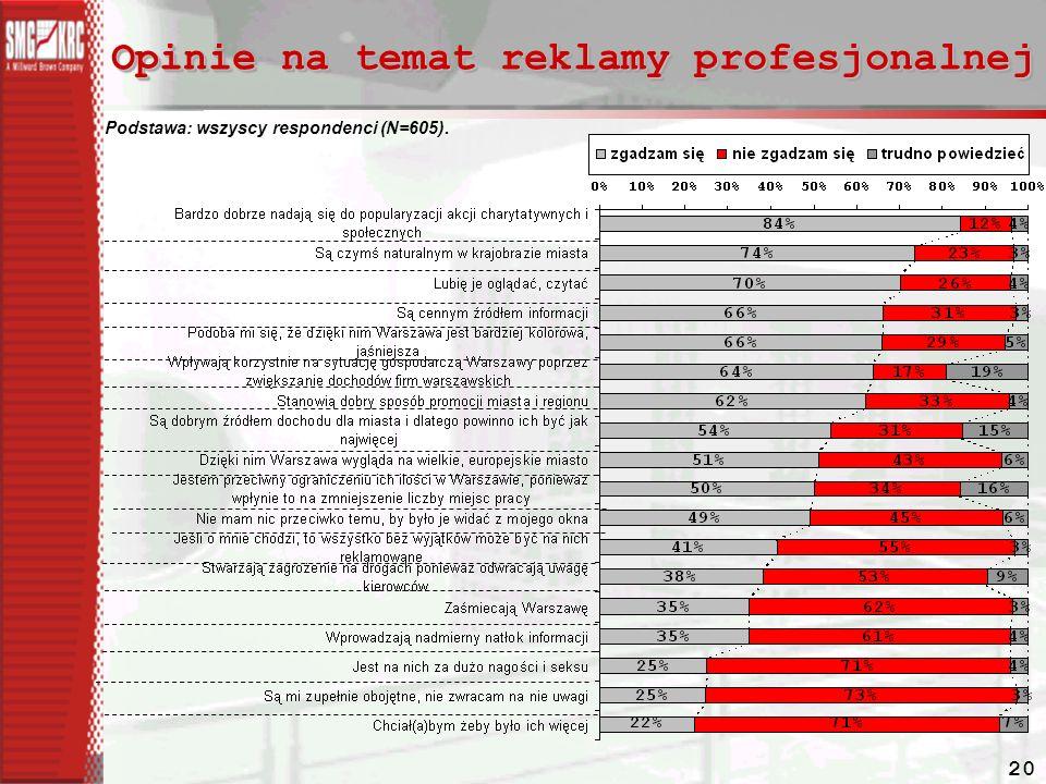 20 Opinie na temat reklamy profesjonalnej Podstawa: wszyscy respondenci (N=605).