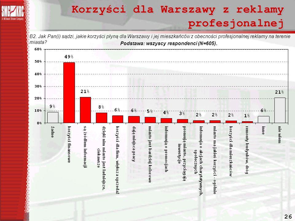 26 Korzyści dla Warszawy z reklamy profesjonalnej B2.