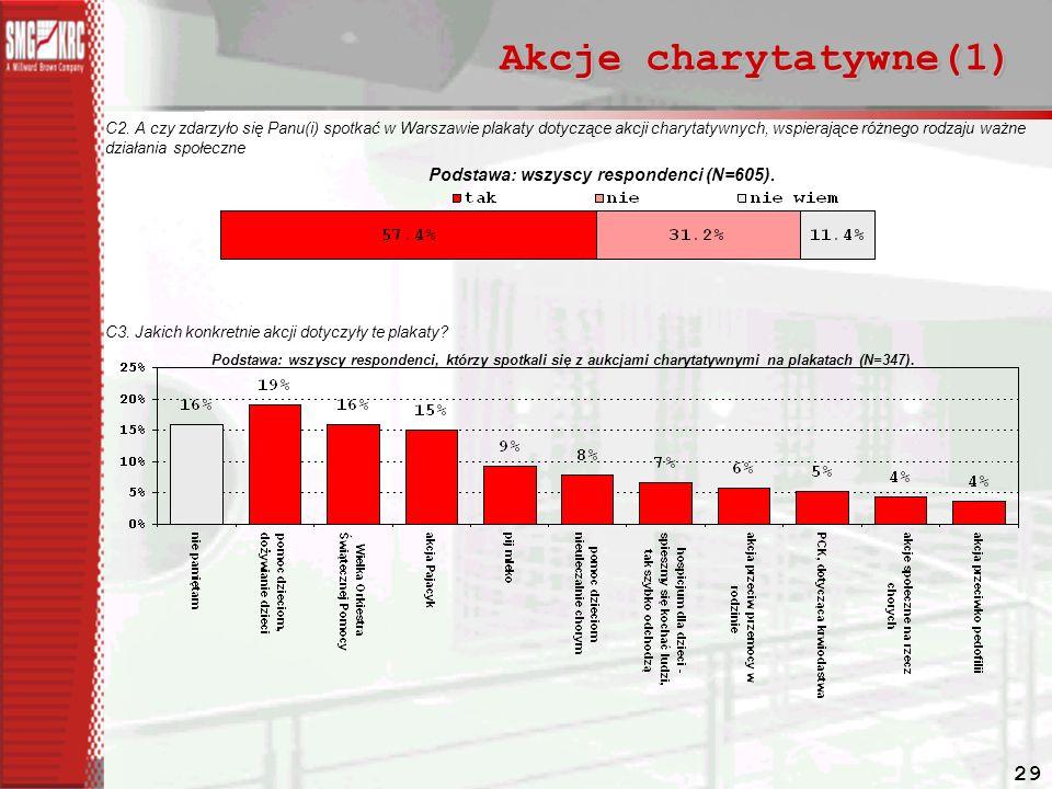 29 Akcje charytatywne(1) C2.