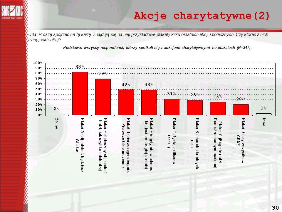 30 Akcje charytatywne(2) C3a.Proszę spojrzeć na tę kartę.