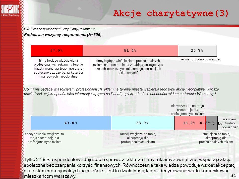 31 Akcje charytatywne(3) C4.