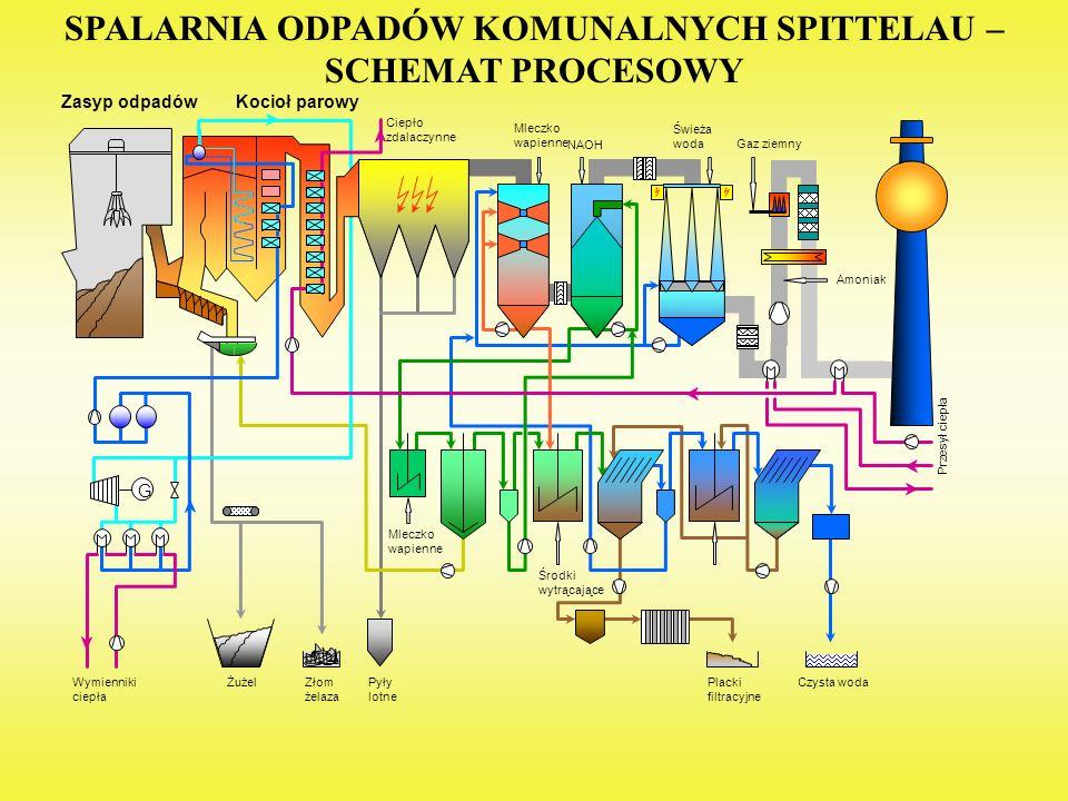 NAOH Mleczko wapienne Świeża woda Amoniak Gaz ziemny Mleczko wapienne G Środki wytrącające ŻużelZłom żelaza Pyły lotne Placki filtracyjne Czysta wodaW