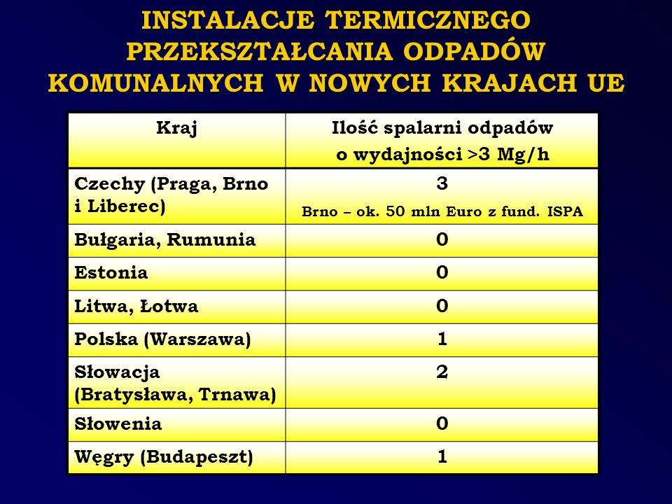 INSTALACJE TERMICZNEGO PRZEKSZTAŁCANIA ODPADÓW KOMUNALNYCH W NOWYCH KRAJACH UE KrajIlość spalarni odpadów o wydajności >3 Mg/h Czechy (Praga, Brno i L