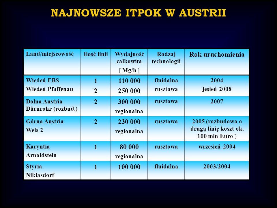 NAJNOWSZE ITPOK W AUSTRII Land/miejscowośćIlość liniiWydajność całkowita [ Mg/h ] Rodzaj technologii Rok uruchomienia Wiedeń EBS Wiedeń Pfaffenau 1212