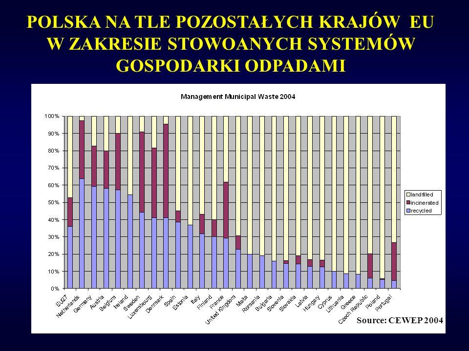 POLSKA NA TLE POZOSTAŁYCH KRAJÓW EU W ZAKRESIE STOWOANYCH SYSTEMÓW GOSPODARKI ODPADAMI Source: CEWEP 2004