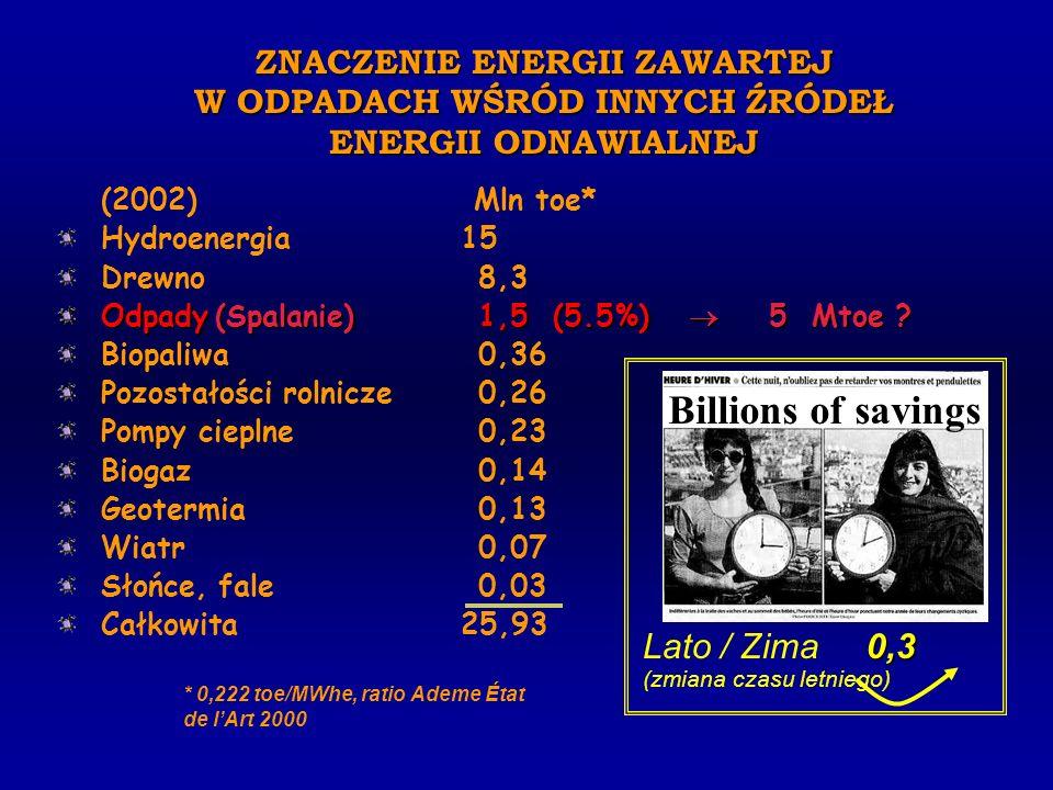 ZNACZENIE ENERGII ZAWARTEJ W ODPADACH WŚRÓD INNYCH ŹRÓDEŁ ENERGII ODNAWIALNEJ (2002) Mln toe* Hydroenergia 15 Drewno8,3 Odpady (Spalanie)1,5 (5.5%) 5