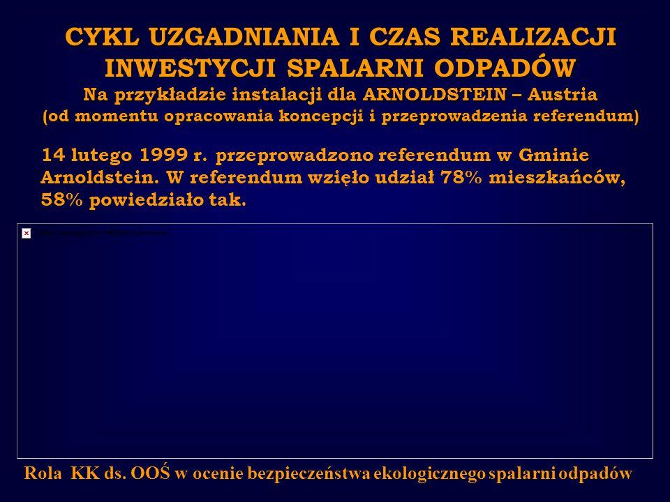 CYKL UZGADNIANIA I CZAS REALIZACJI INWESTYCJI SPALARNI ODPADÓW Na przykładzie instalacji dla ARNOLDSTEIN – Austria (od momentu opracowania koncepcji i