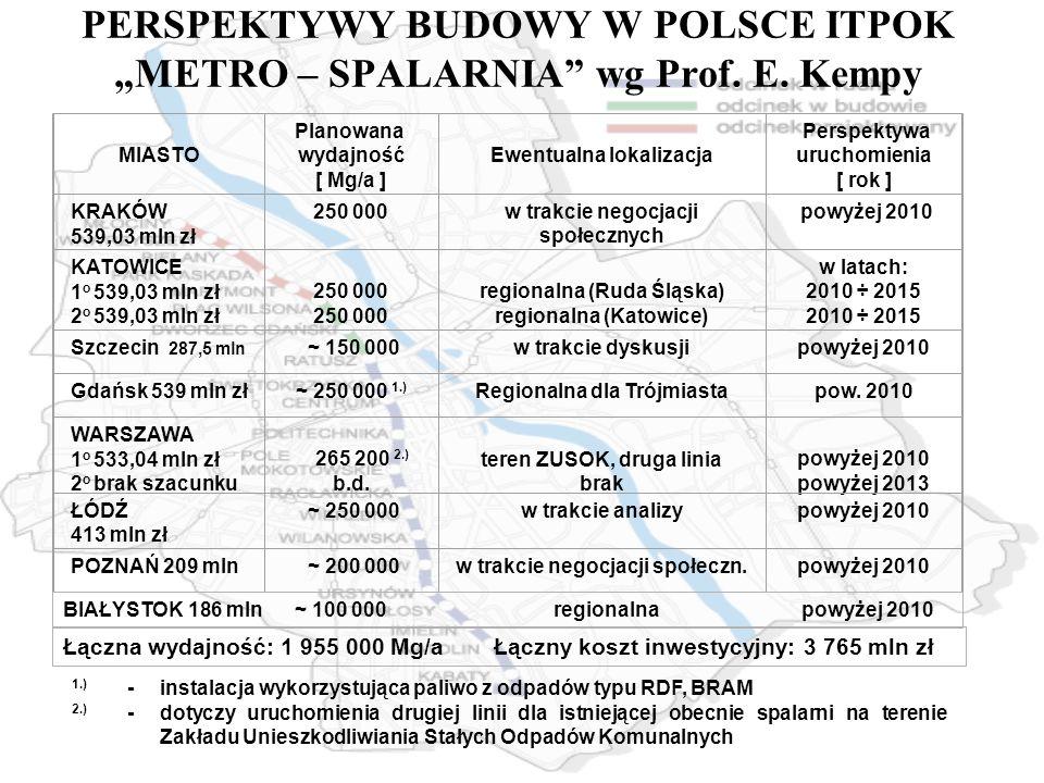 PERSPEKTYWY BUDOWY W POLSCE ITPOK METRO – SPALARNIA wg Prof. E. Kempy MIASTO Planowana wydajność [ Mg/a ] Ewentualna lokalizacja Perspektywa uruchomie