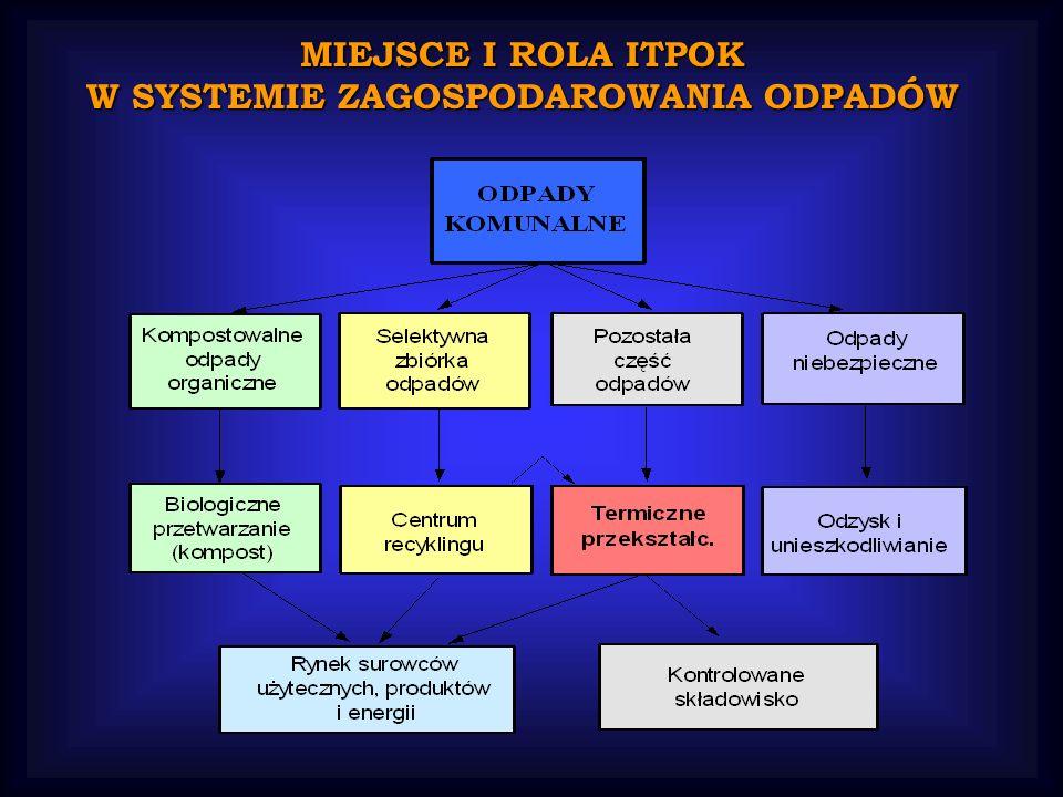MIEJSCE I ROLA ITPOK W SYSTEMIE ZAGOSPODAROWANIA ODPADÓW