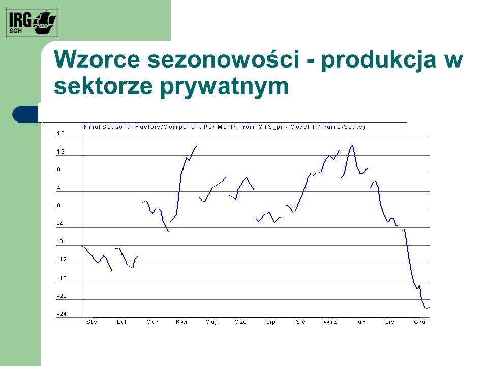 Wzorce sezonowości - produkcja w sektorze prywatnym