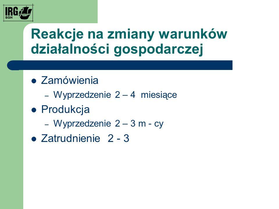 Reakcje na zmiany warunków działalności gospodarczej Zamówienia – Wyprzedzenie 2 – 4 miesiące Produkcja – Wyprzedzenie 2 – 3 m - cy Zatrudnienie 2 - 3