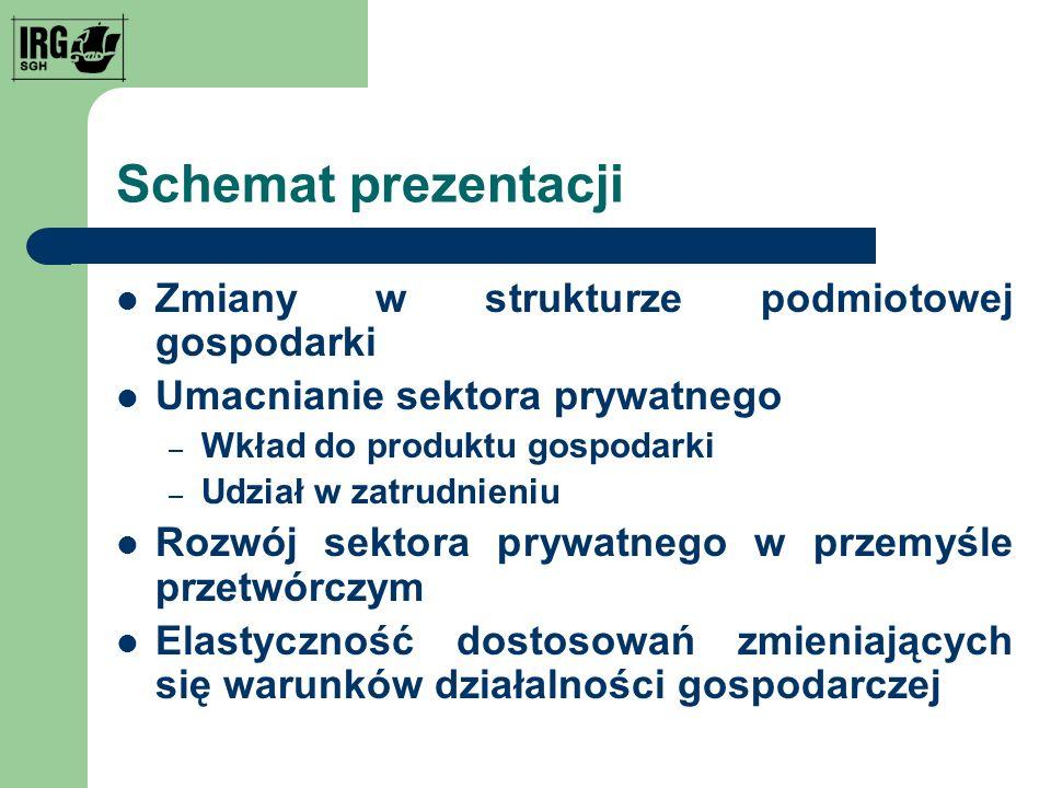 Schemat prezentacji Zmiany w strukturze podmiotowej gospodarki Umacnianie sektora prywatnego – Wkład do produktu gospodarki – Udział w zatrudnieniu Rozwój sektora prywatnego w przemyśle przetwórczym Elastyczność dostosowań zmieniających się warunków działalności gospodarczej