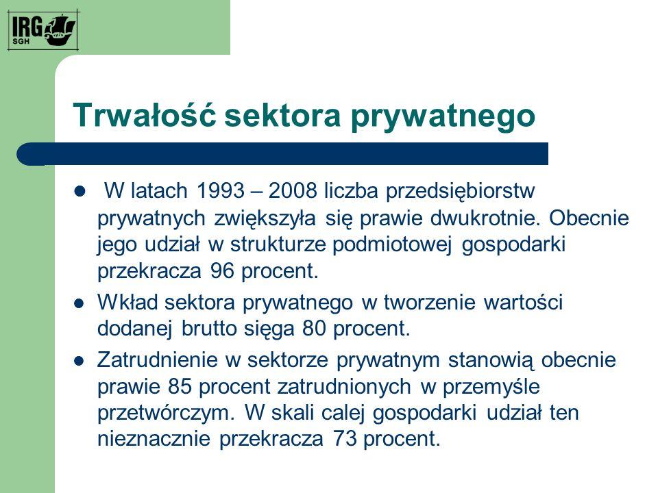 Trwałość sektora prywatnego W latach 1993 – 2008 liczba przedsiębiorstw prywatnych zwiększyła się prawie dwukrotnie.