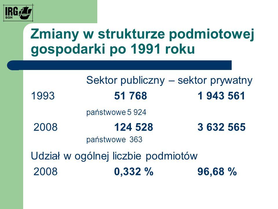 Zmiany w strukturze podmiotowej gospodarki po 1991 roku Sektor publiczny – sektor prywatny 1993 51 7681 943 561 państwowe 5 924 2008124 5283 632 565 państwowe 363 Udział w ogólnej liczbie podmiotów 20080,332 %96,68 %