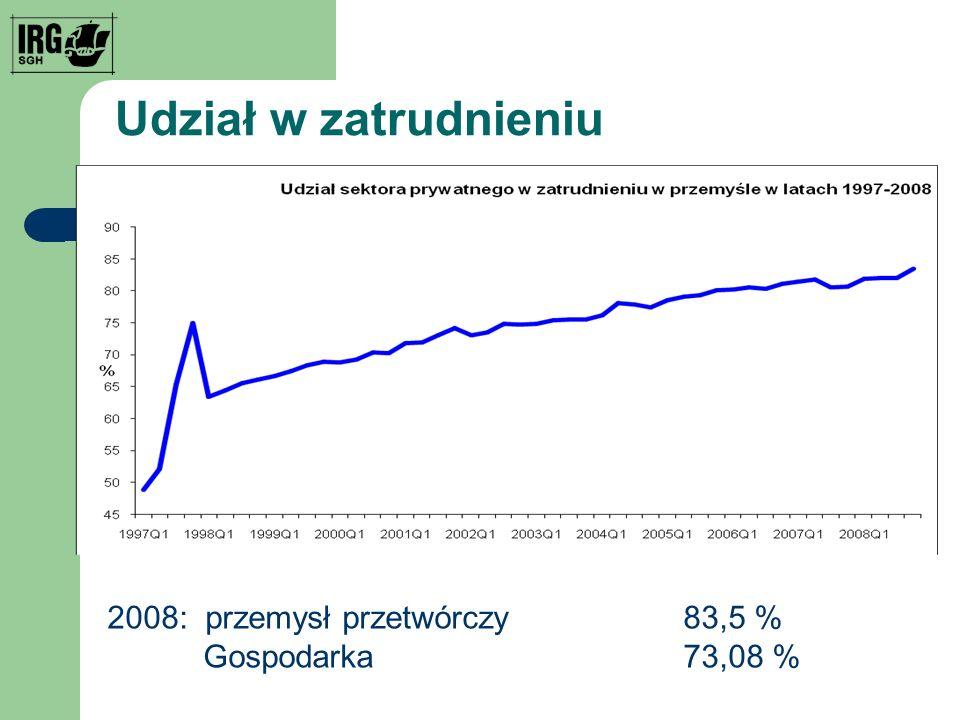 Udział w zatrudnieniu 2008: przemysł przetwórczy83,5 % Gospodarka73,08 %