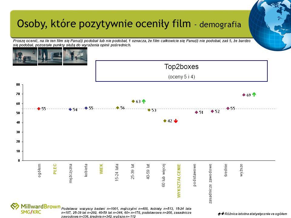 Osoby, które pozytywnie oceniły film - demografia Proszę ocenić, na ile ten film się Panu(i) podobał lub nie podobał, 1 oznacza, że film całkowicie si