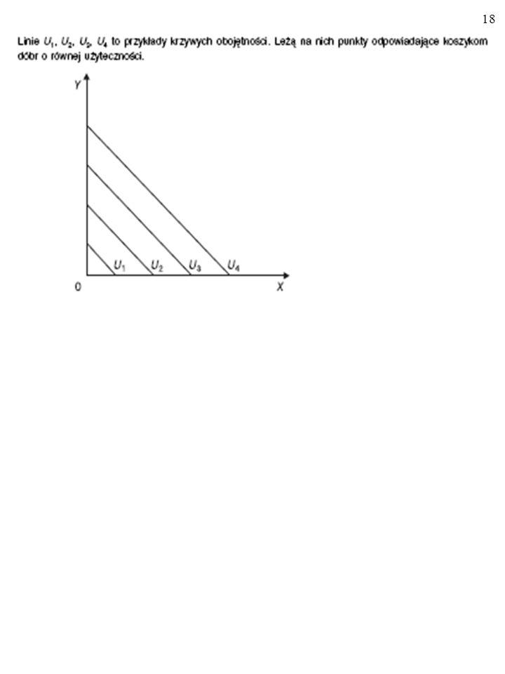 17 U(x, y) = x + y U(x, y) = 3 Spełniające równanie y = -x + 3 liczby x i y, opisujące ilości dobra X i Y mają taki sam wskaźnik użyteczności równy 3.