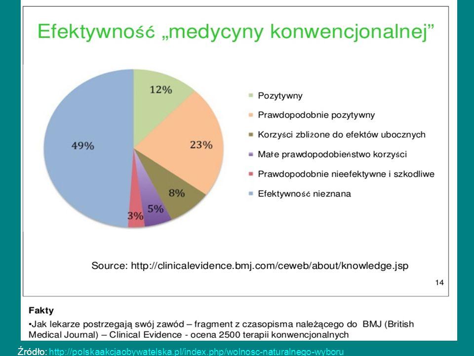 Źródło: http://polskaakcjaobywatelska.pl/index.php/wolnosc-naturalnego-wyboruhttp://polskaakcjaobywatelska.pl/index.php/wolnosc-naturalnego-wyboru